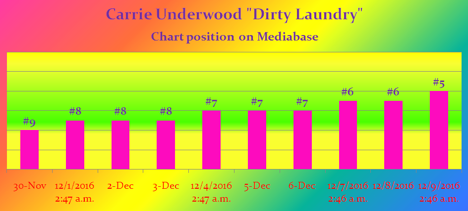 dirty-laundry-no-5-mediabase