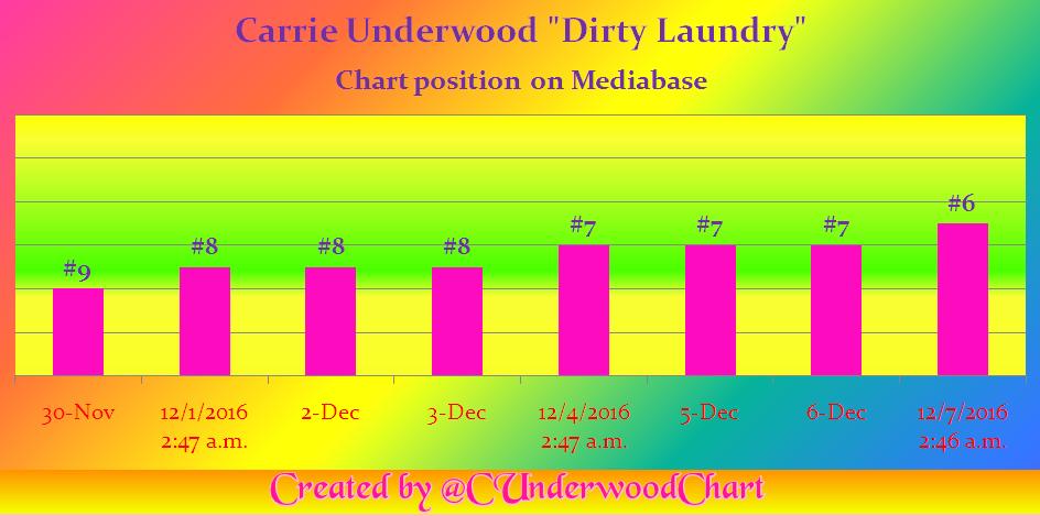 dirty-laundry-no-6-mediabase