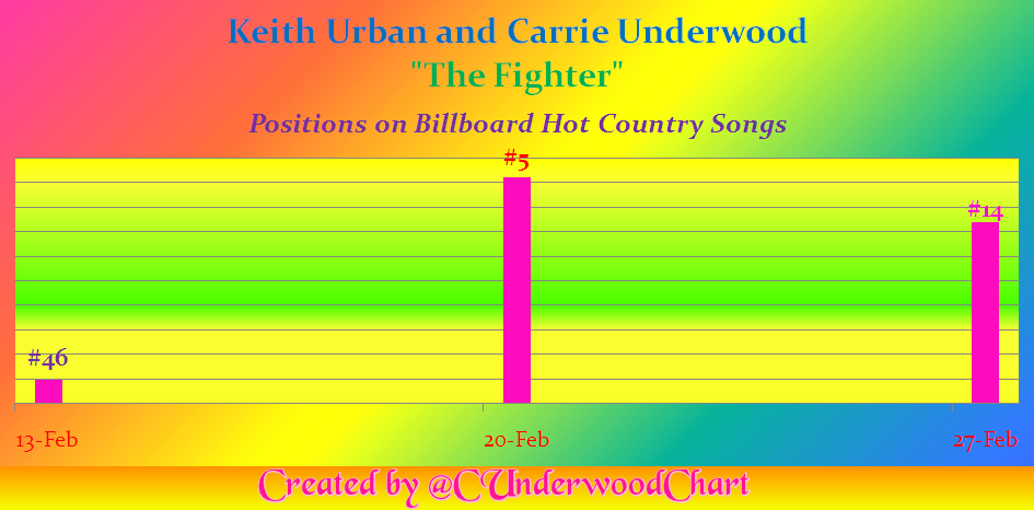 chart-positions-on-billboard-hot-country-as-of-feb-27-17-overlay
