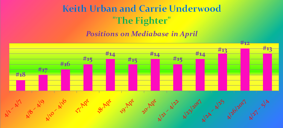 Chart positions in April.png