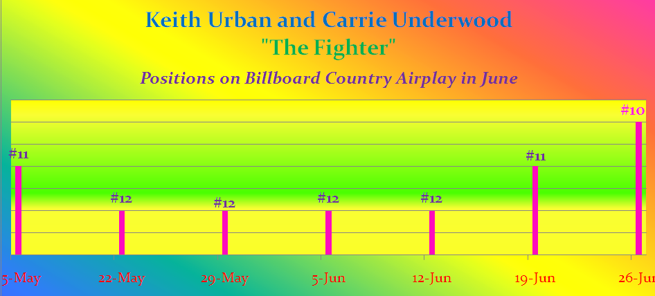 Chart positions on Billboard as of Jun 26, 17.png