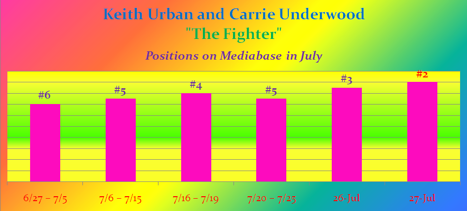 The Fighter No. 6 to No. 2 Mediabase